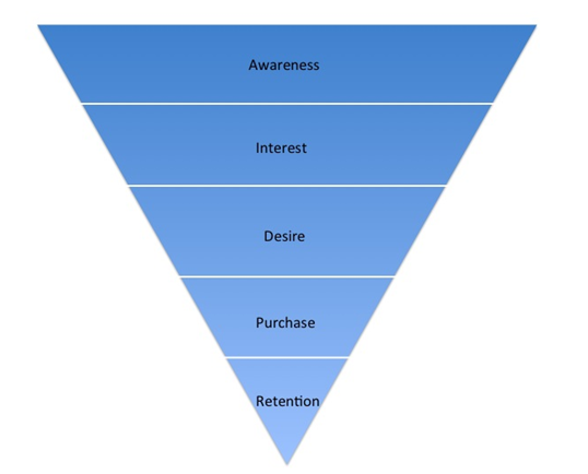 purchase funnel In this article, we'll explore ways and means of measuring purchase intent and different mechanisms we can use to reduce cognitive stress.