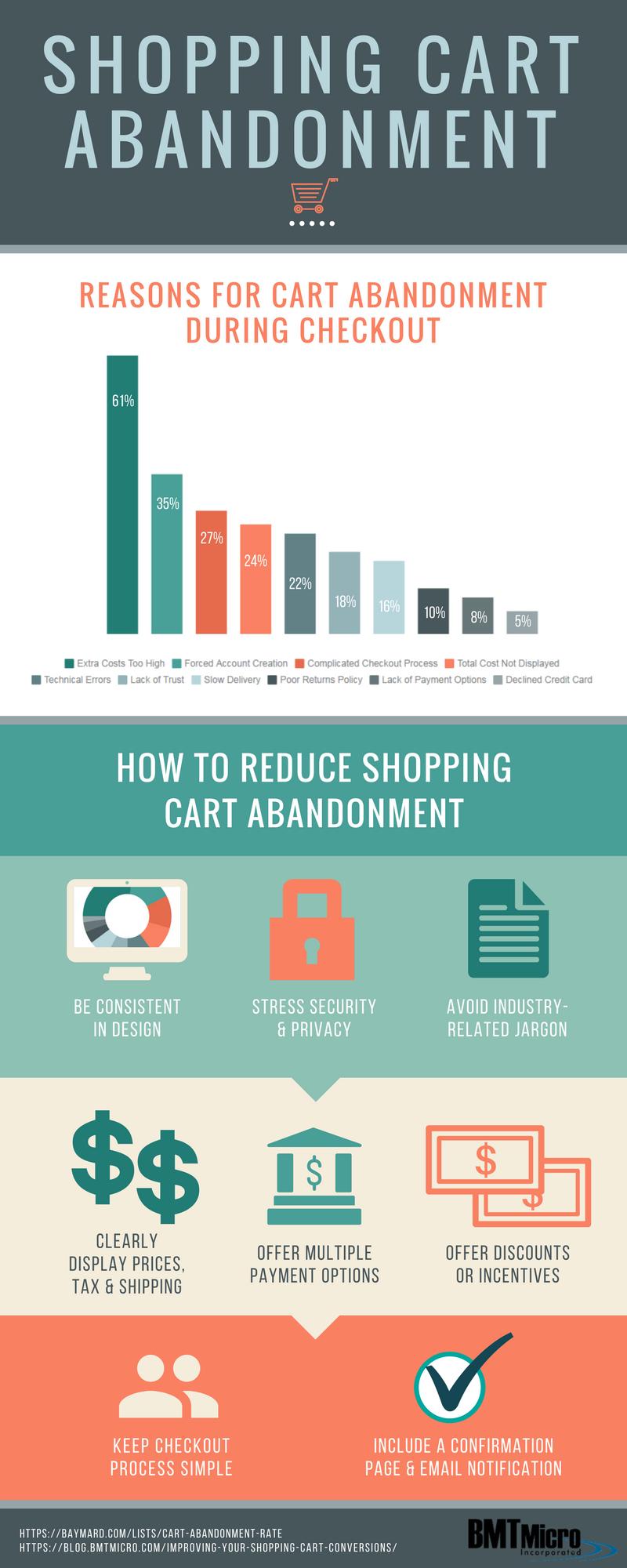 Online shopping cart abandonment