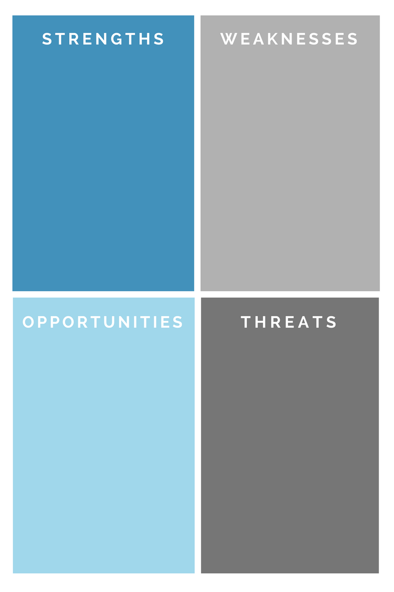 Working Through A SWOT Analysis Will Give You Actionable Insight And  In Depth Look At Your Business.
